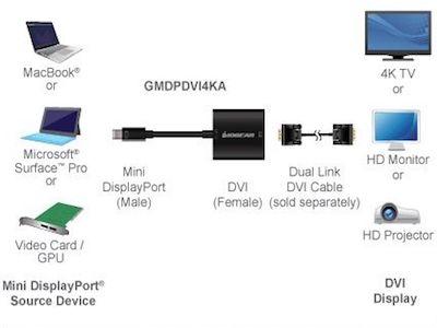 مبدل مینی دیسپلی MINI DISPLAY به DVI می تواند برای تبدیل پورت تاندربولت مک بوک و پورت MINIDISPLAY سرفیس و یا کارت گرافیک به پورت DVI به کار می رود.