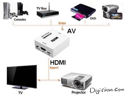 تبدیل سه فیش RCA به HDMI