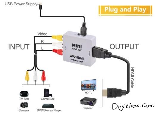 برای تبدیل پورت RCA یا همان AV دوربین مدار بسته ، ویدیو و یا دستگاه هایی که خروجی AV دارند به HDMI استفاده می شود.