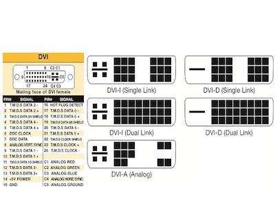 تفاوت پورت های DVI